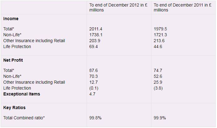 Table showing Ageas UK full year 2012 financial results summary