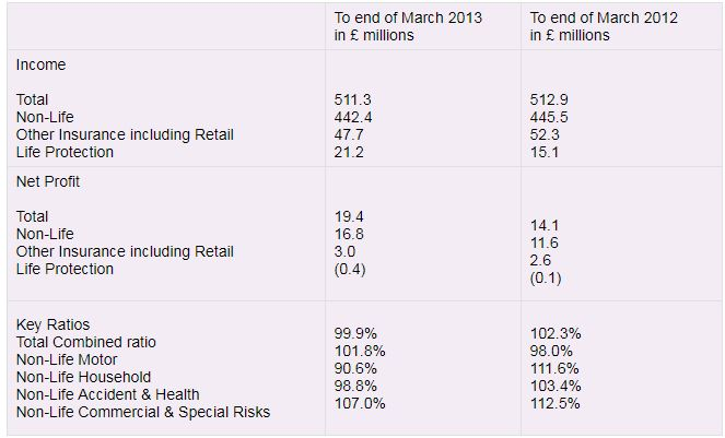 Table showing Ageas UK first quarter 2013 financial results summary