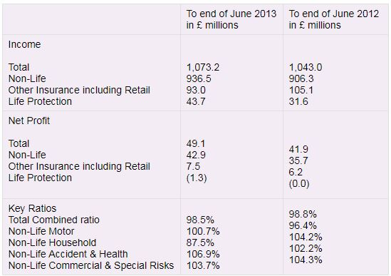 Table showing Ageas UK first half 2013 financial results summary