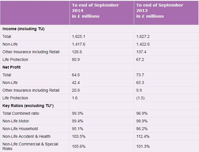 Table showing Ageas UK nine month 2014 financial results summary