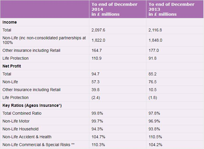 Table showing Ageas UK full year 2014 financial results summary