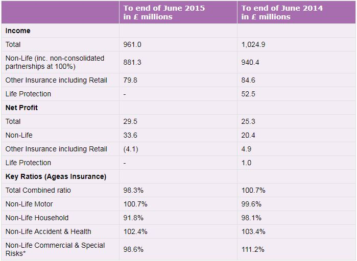 Table showing Ageas UK first half 2015 financial results summary