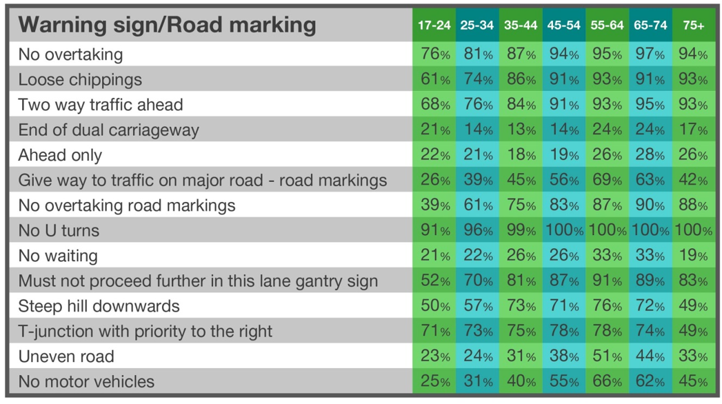 Ageas road signs quiz results