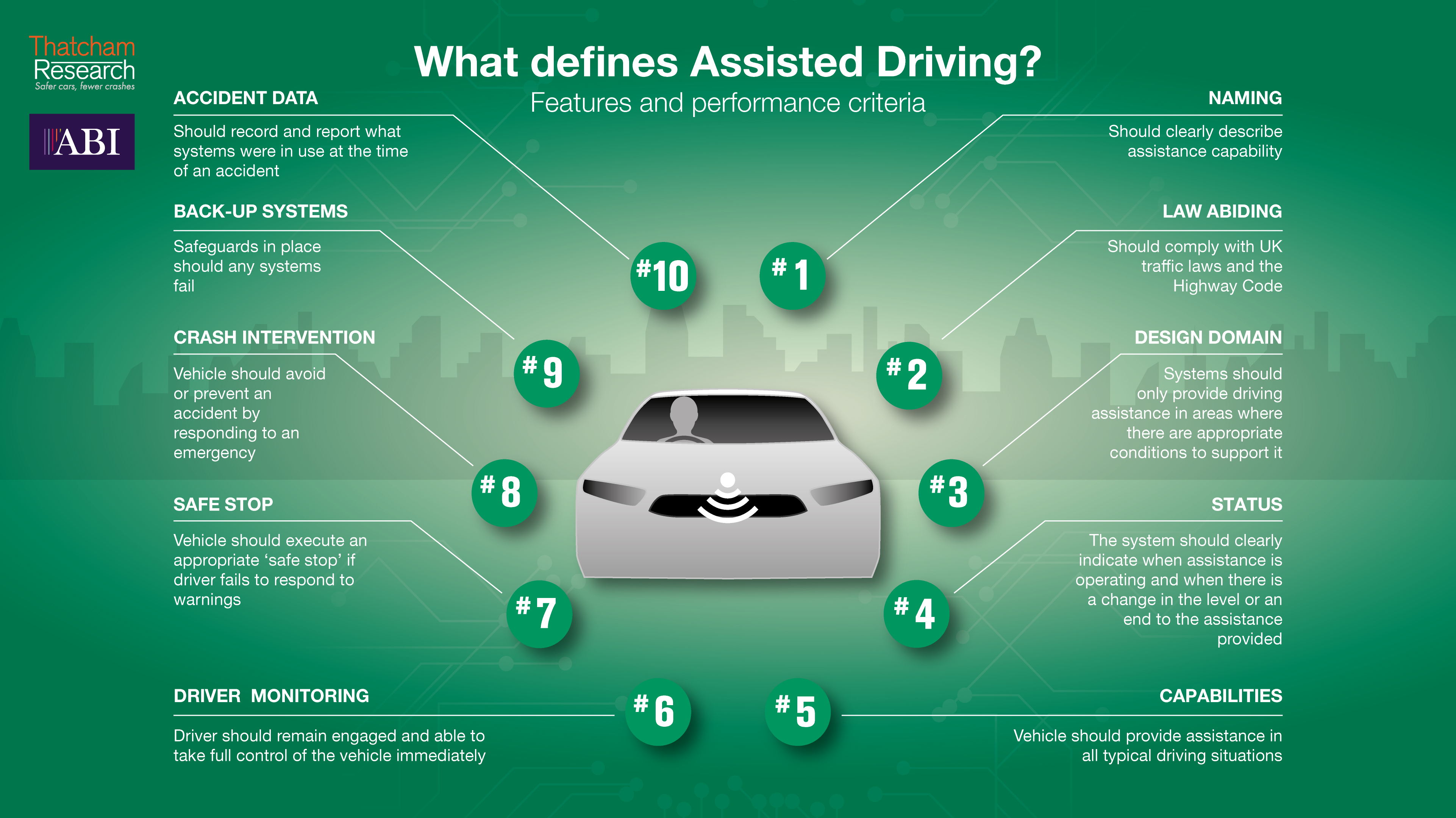 Features that define Assisted Driving