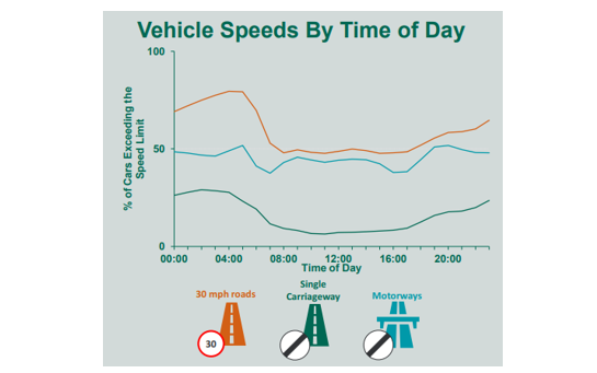 Vehicle speeds by time of day
